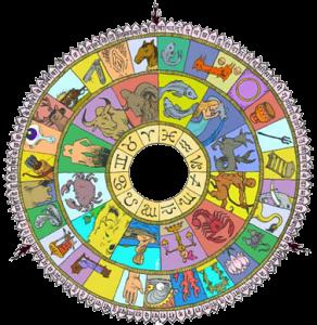 Nakshatra-Wheel