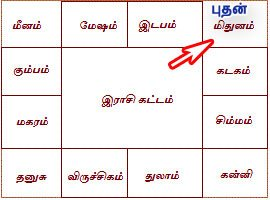 Badra Yogam Tamil