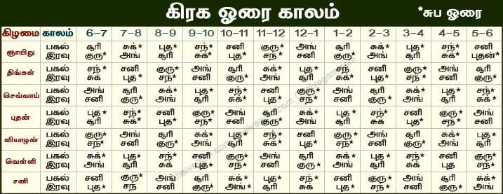 Oorai in Tamil
